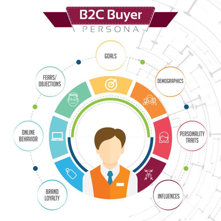 ý tưởng marketing cho spa - buyer persona